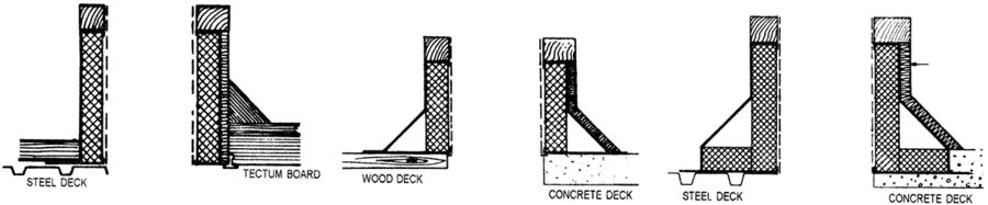 Common Styles Used  sc 1 st  Roof Products u0026 Systems & Conventional Roof Curbs | RPS memphite.com